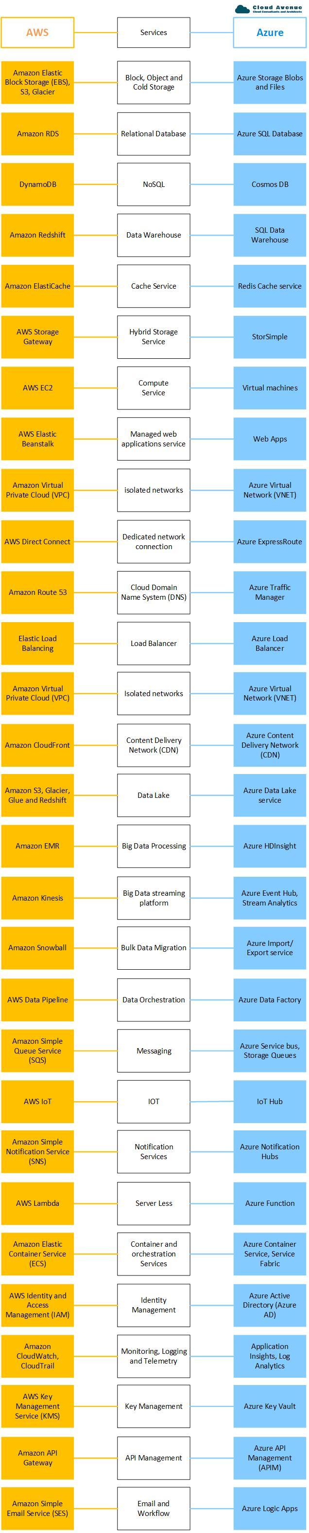 azure vs aws.jpg