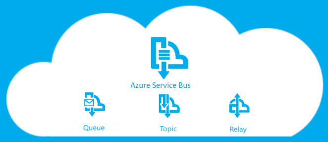 Delivering Messages Made Easy With Azure Service Bus