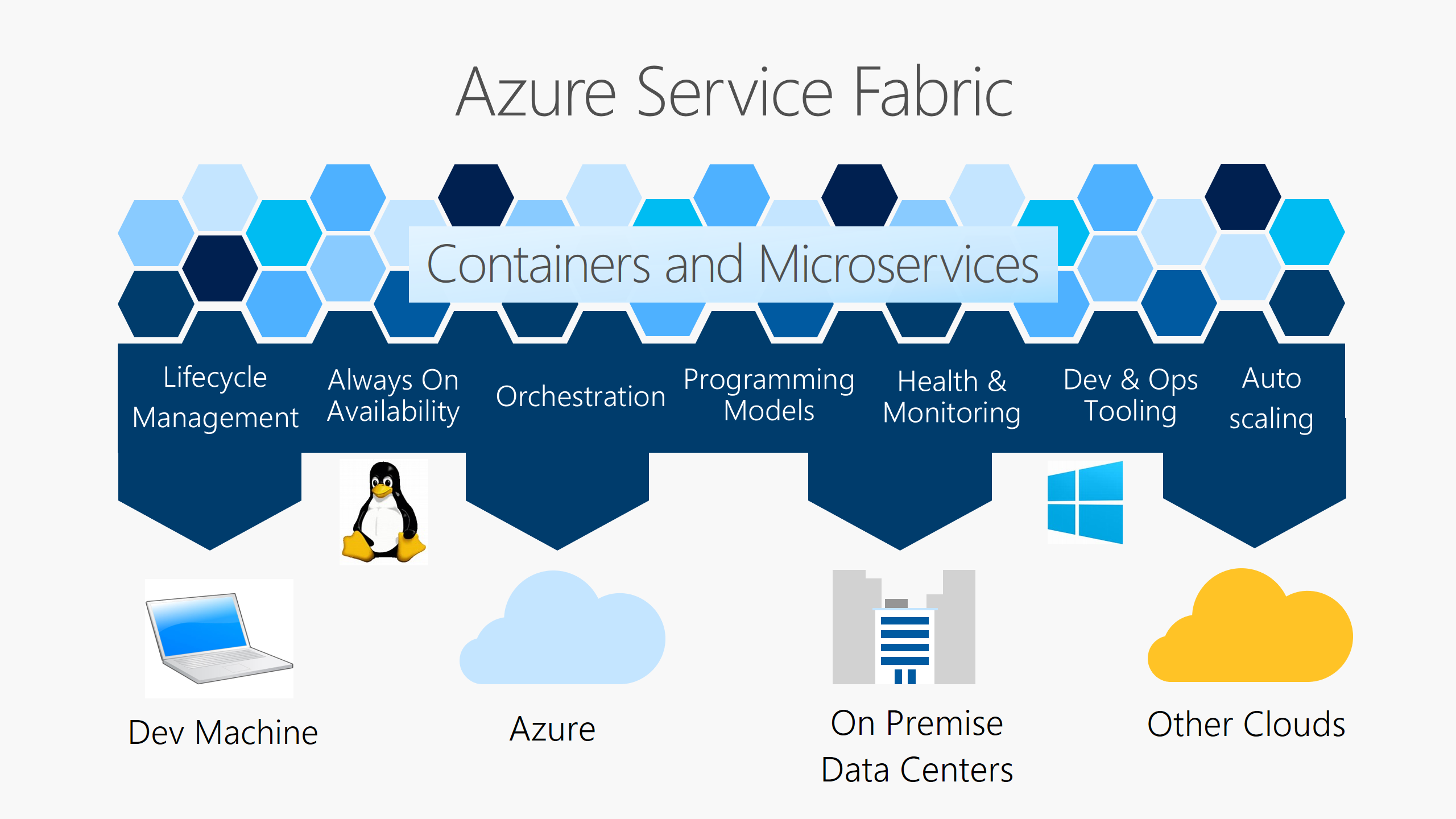 Introduction to Azure Service Fabric