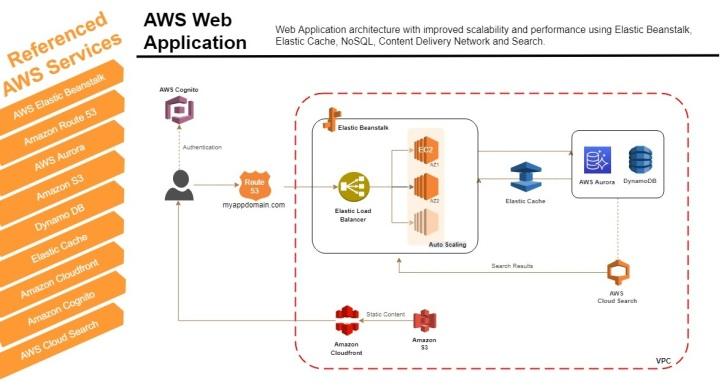 ac7_aws_webapp
