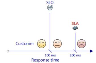 SRE-SLA